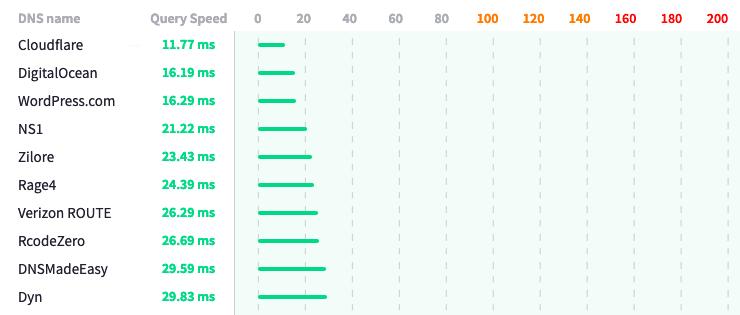 DNS Chart