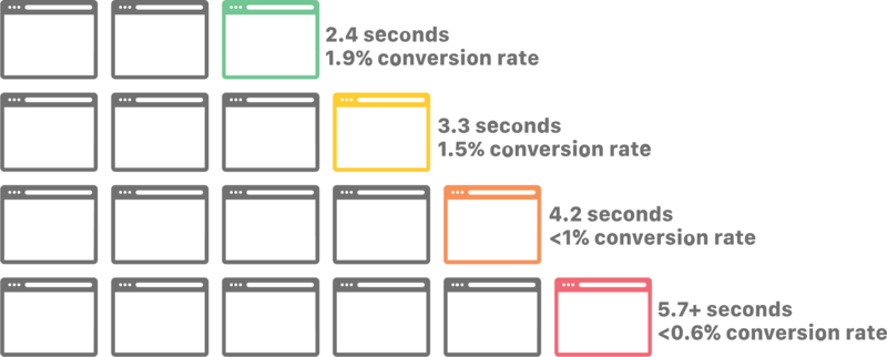 Page Load Time And Conversion Rate